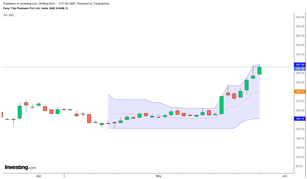 Nifty Index Stock EASYMYTRIP