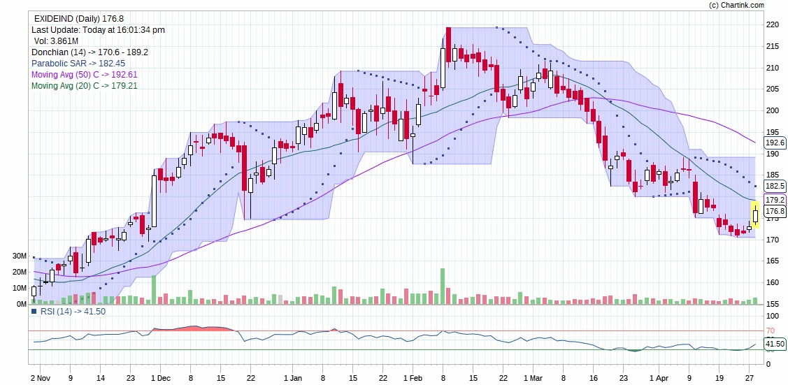 Technical Chart of EXIDE INDUSTRIES