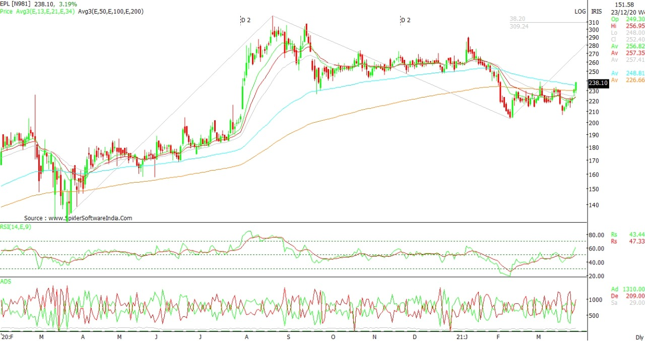 Technical Chart of Essel Propack - EPL
