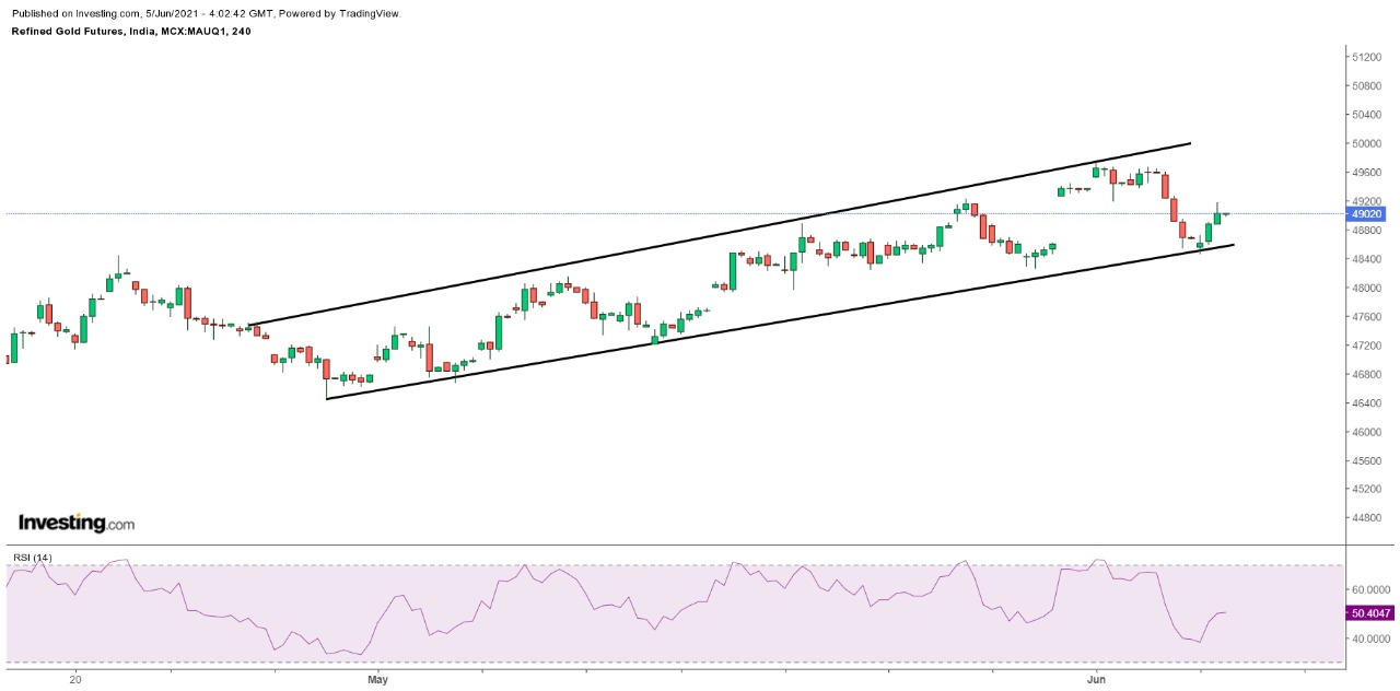 Technical Chart of Gold
