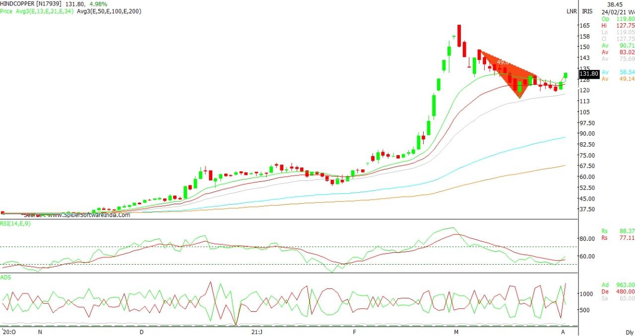Technical Chart of HINDCOPPER