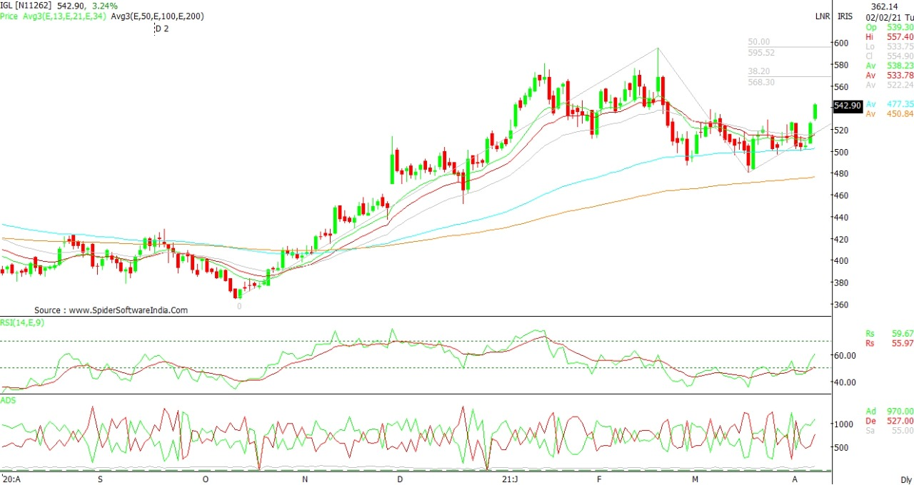 Technical Chart of INDRAPRASTHA GAS LIMITED
