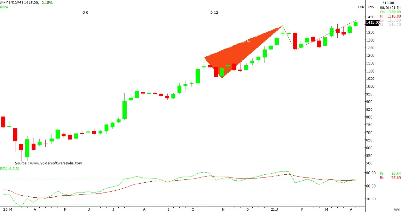 Technical Chart of INFY