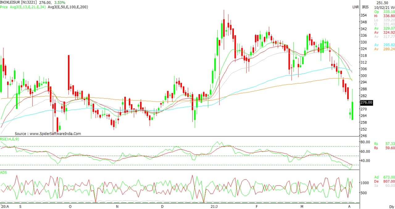 Technical Chart of INOXLEISUR