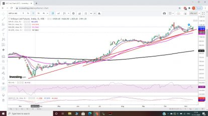 Technical Chart of Infosys