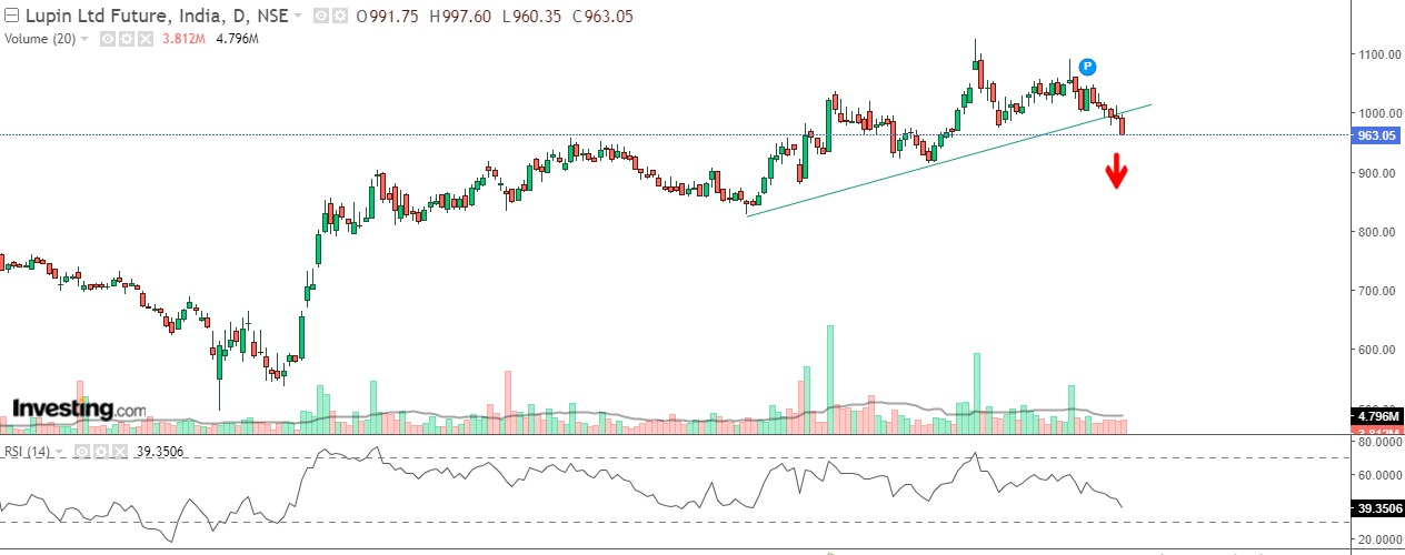 Technical Chart of Lupin