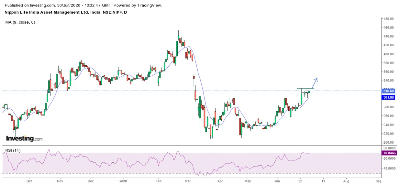 Technical Chart of Nam India