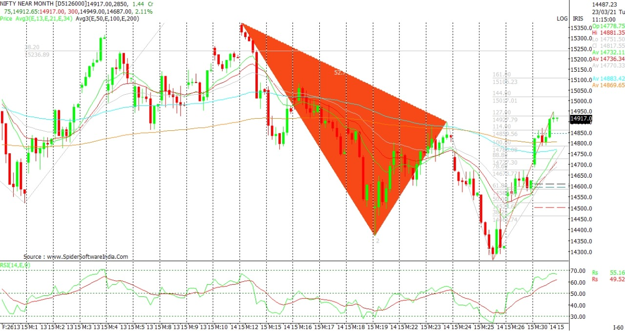 Indian Stock Market Technical Chart of Nifty