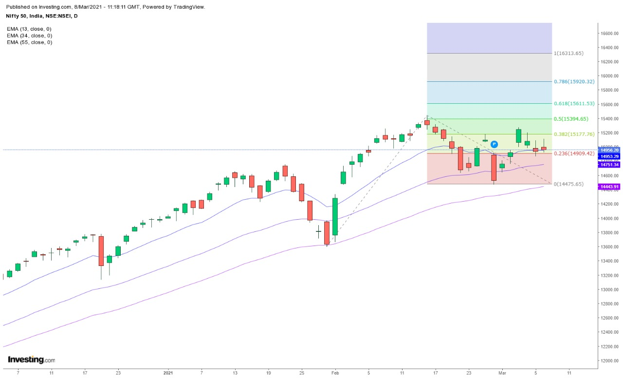 Technical Chart of Benchmark Index Nifty