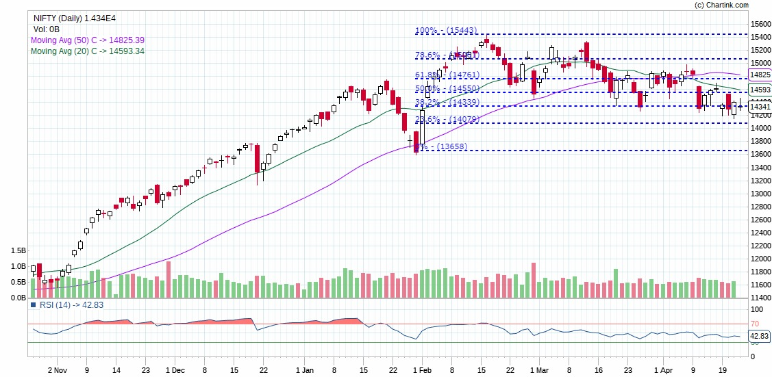 Technical Chart of Nifty on Dalal Street