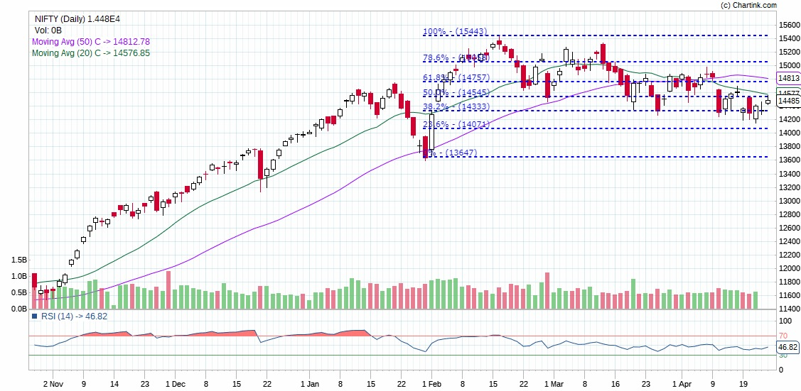 Stock Market - Technical Chart of Nifty
