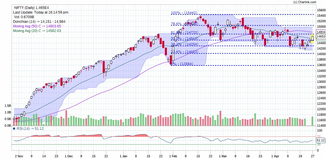 Stock Market Technical Chart of Nifty