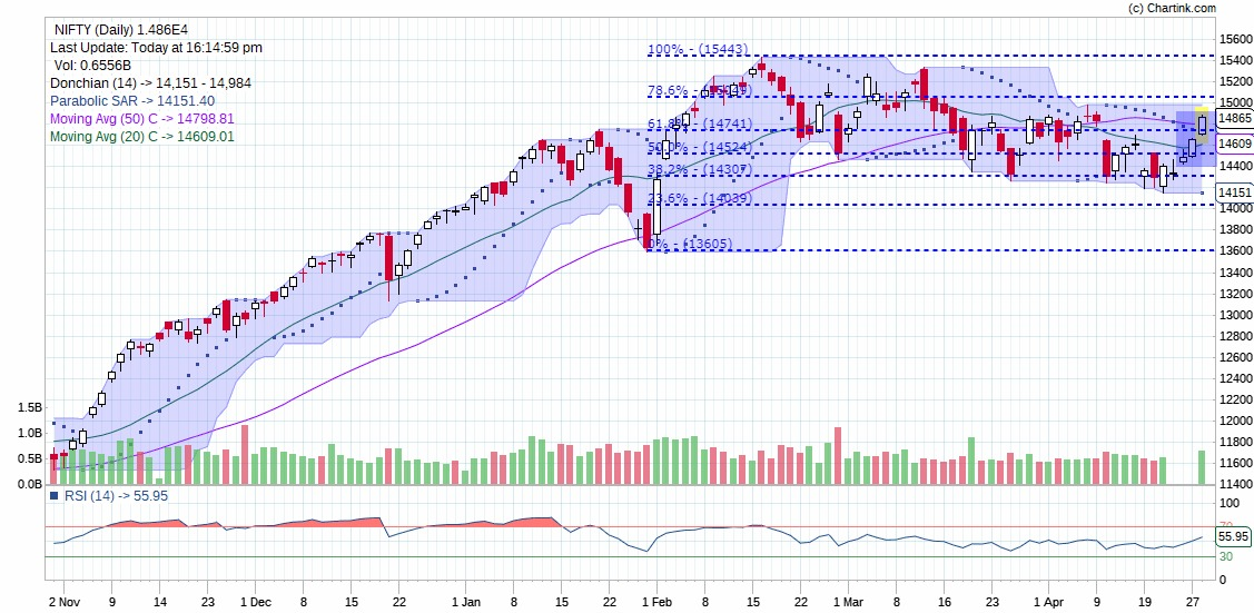 Technical Chart of Indices Nifty