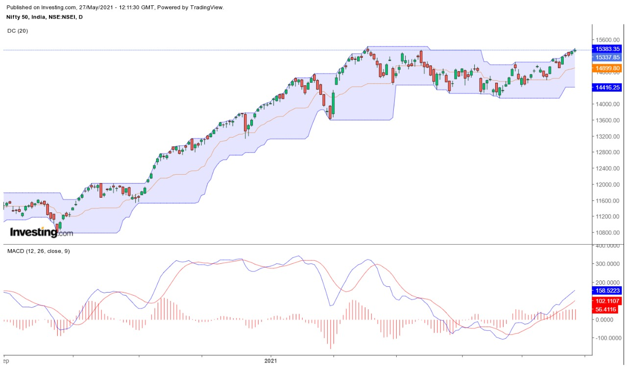 Indian Stock Market Index Nifty
