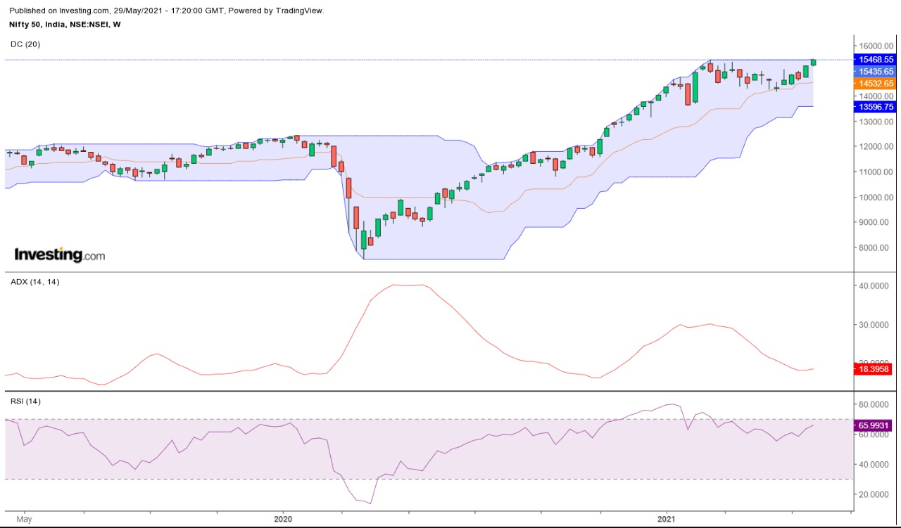 Technical Chart of Nifty