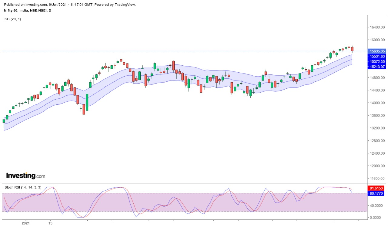 Technical Chart of Nifty index