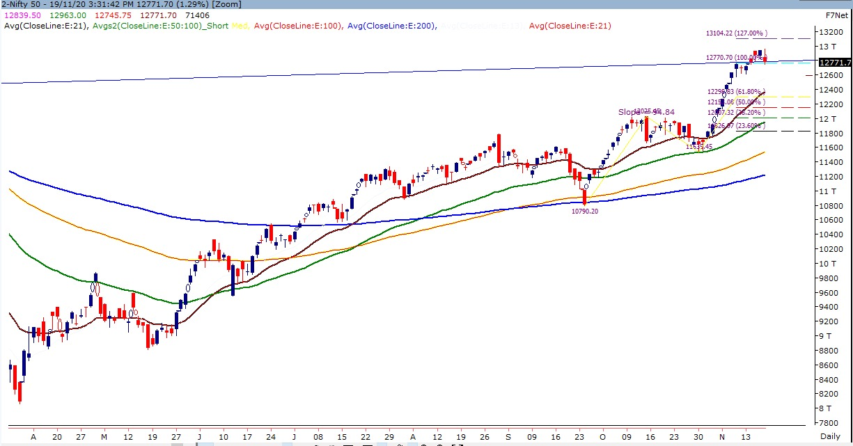Indian Stock Market - Technical Chart of Nifty