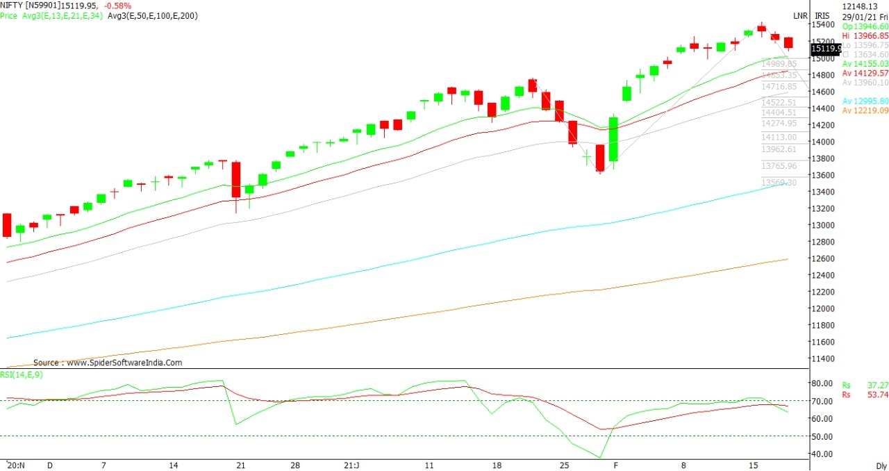 Indian Stock Market Nifty