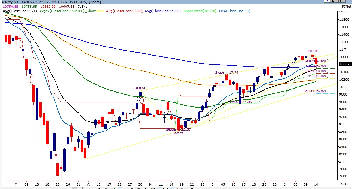 Index Nifty 14 July 2020