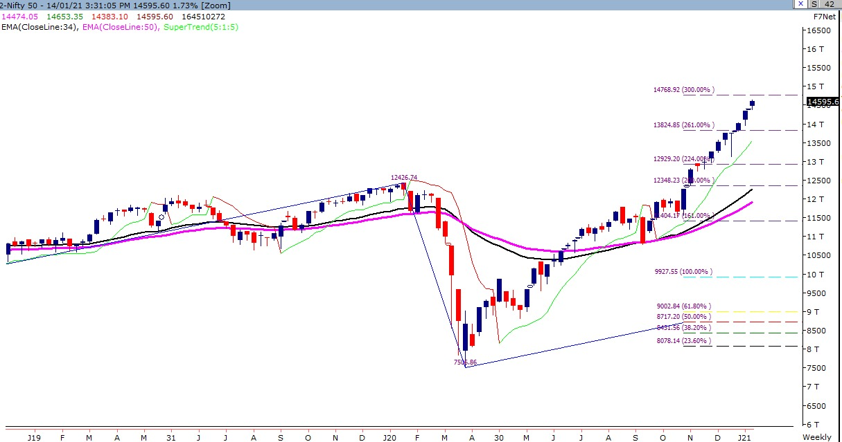 Dalal Street Technical Chart of Nifty