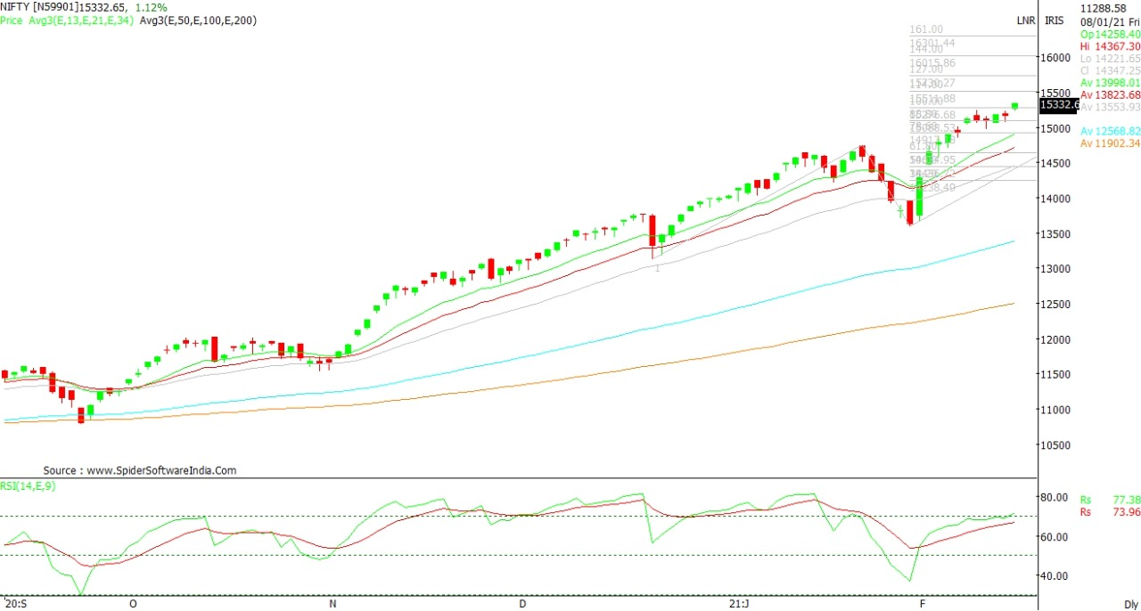 Technical Chart of Nifty 15th Feb 2021