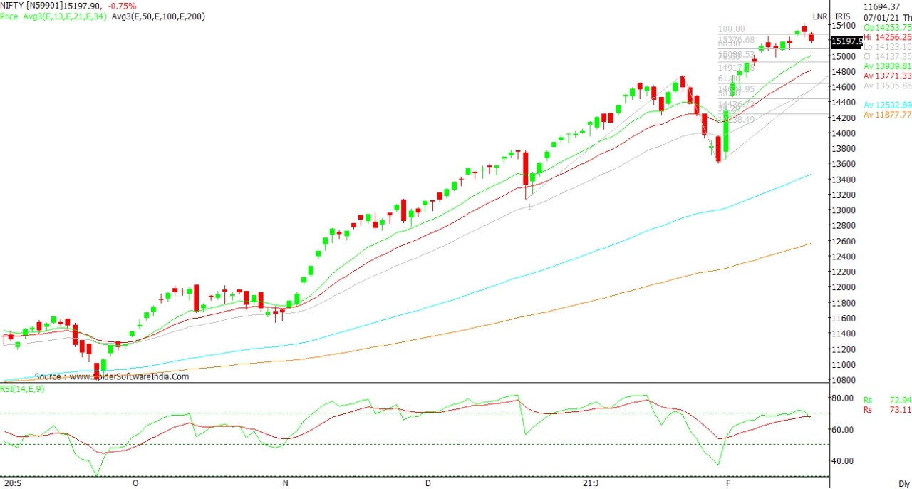 Technical Chart of Nifty 17th Feb 2021