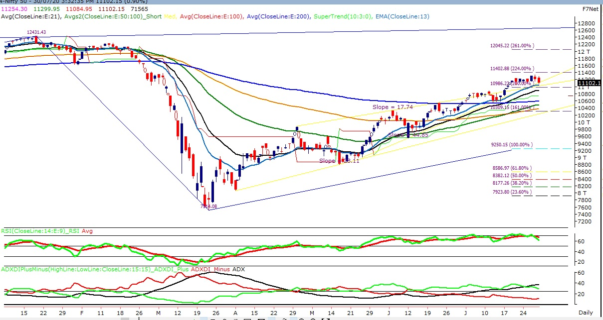 Technical Chart of Index Nifty