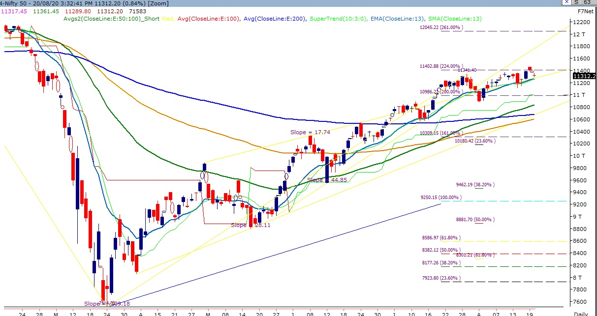 Bank Nifty closed below 22000. Nifty failed to give a ...