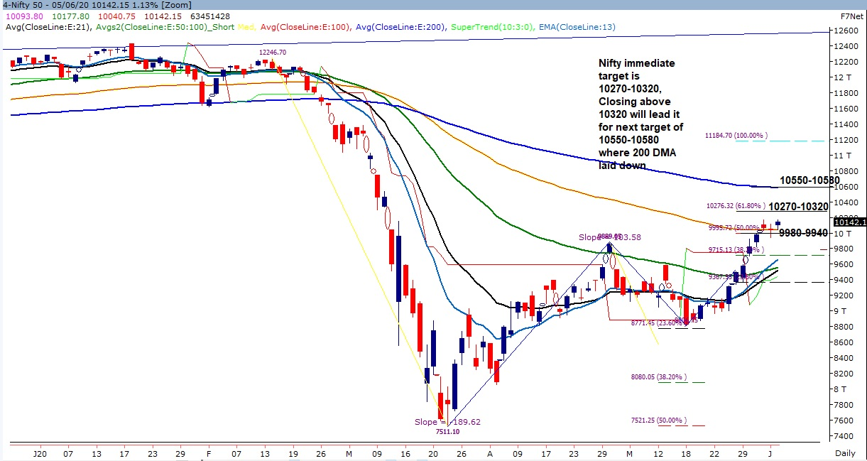 Weekly Trend of Nifty