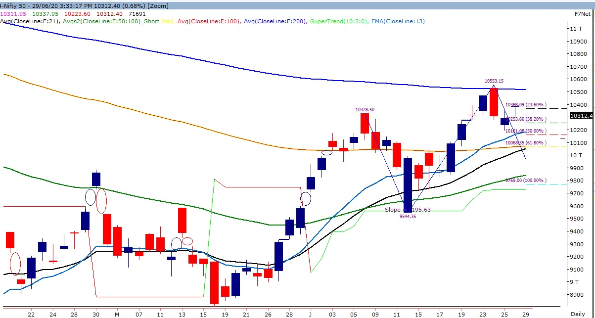 Technical Chart of Nifty 50