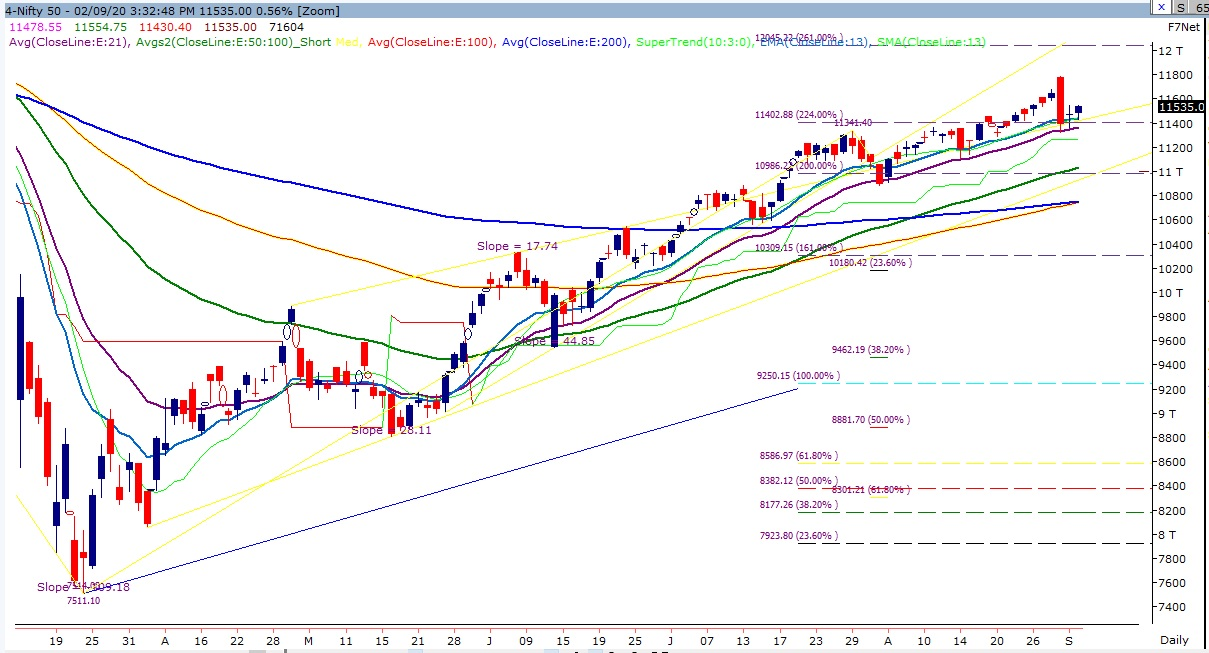 Benchmark Indices Technical Chart of Nifty
