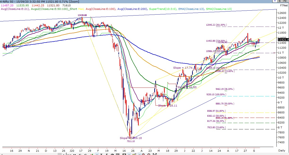 Technical Chart of Bank Nifty