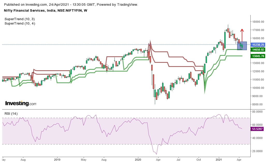 Nifty Financial Services Support & Resistance