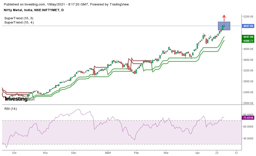 Technical Chart of Nifty Metals