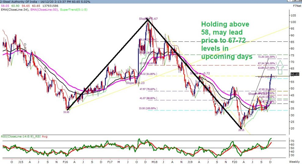 Technical Chart of SAIL
