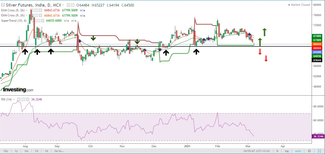 Support & Resistance of MCX Silver