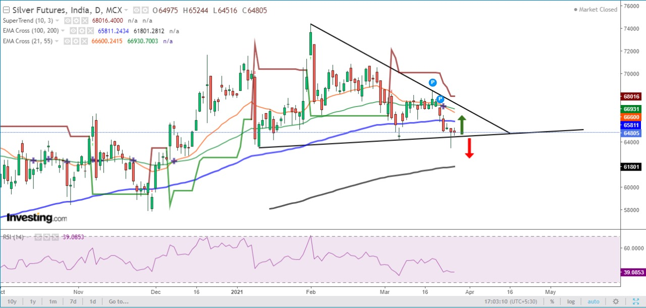 Technical Chart of MCX Silver
