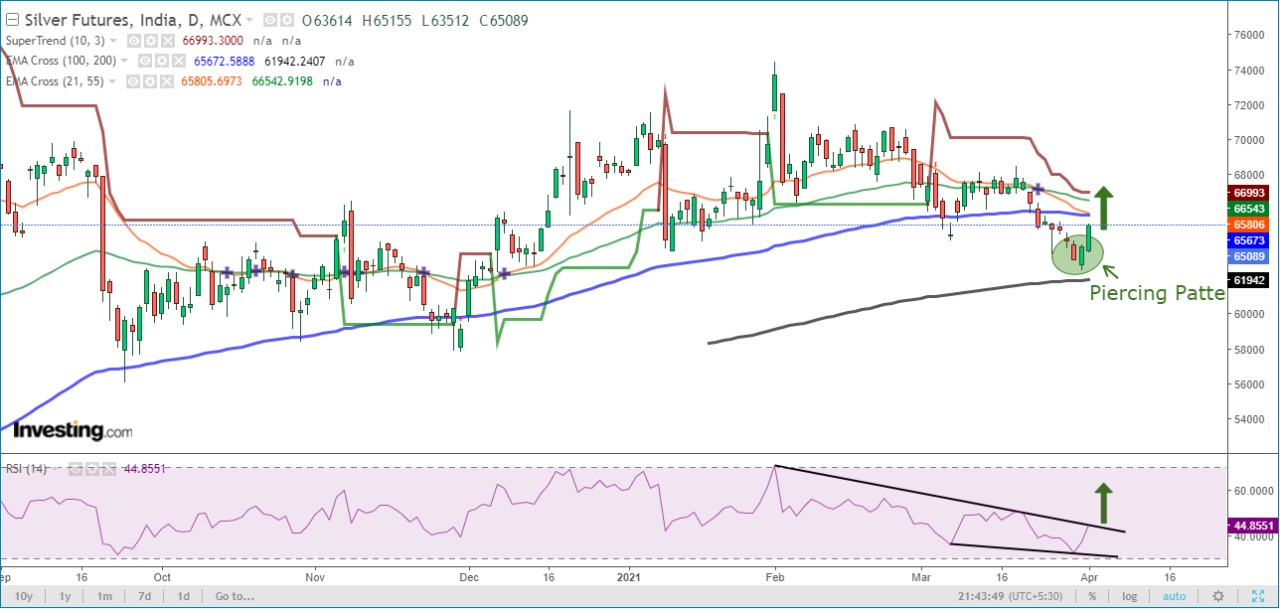Technical Chart of MCX Commodities Silver