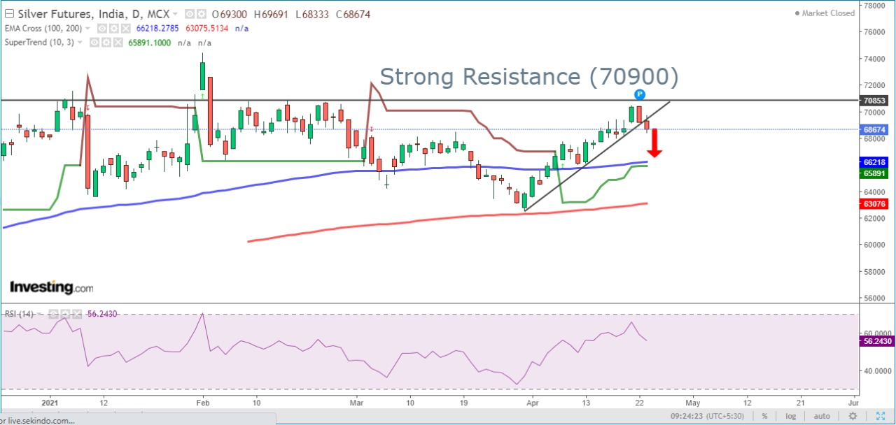 Technical Support & Resistance of MCX Silver