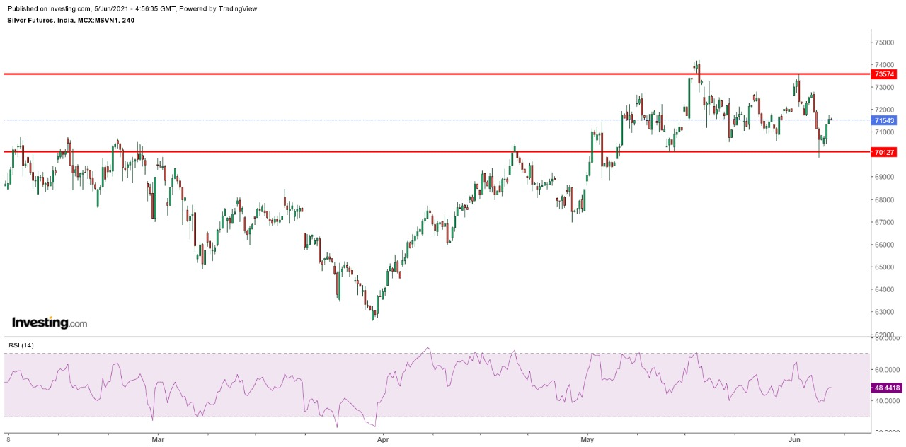 Technical Chart of Silver