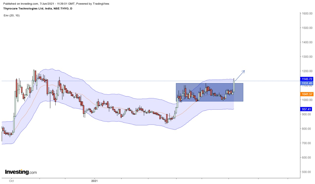 Technical Chart of THYROCARE