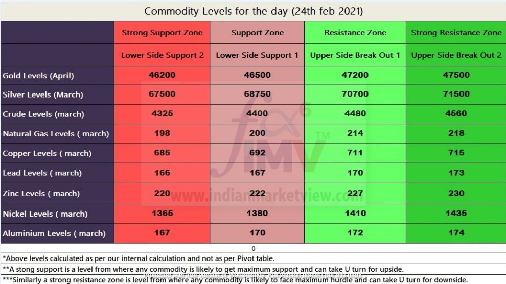 Technical Levels of Commodity