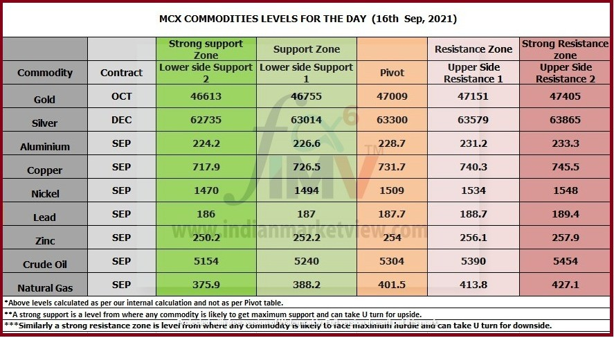 Technical Levels of MCX Commodity