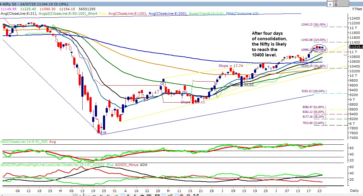 Weekly Nifty levels
