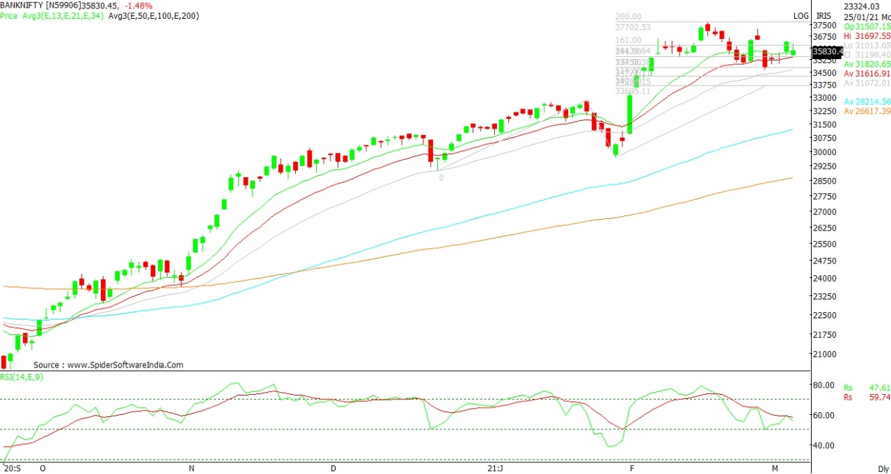 Technical chart of Bank Nifty 04th March 2021