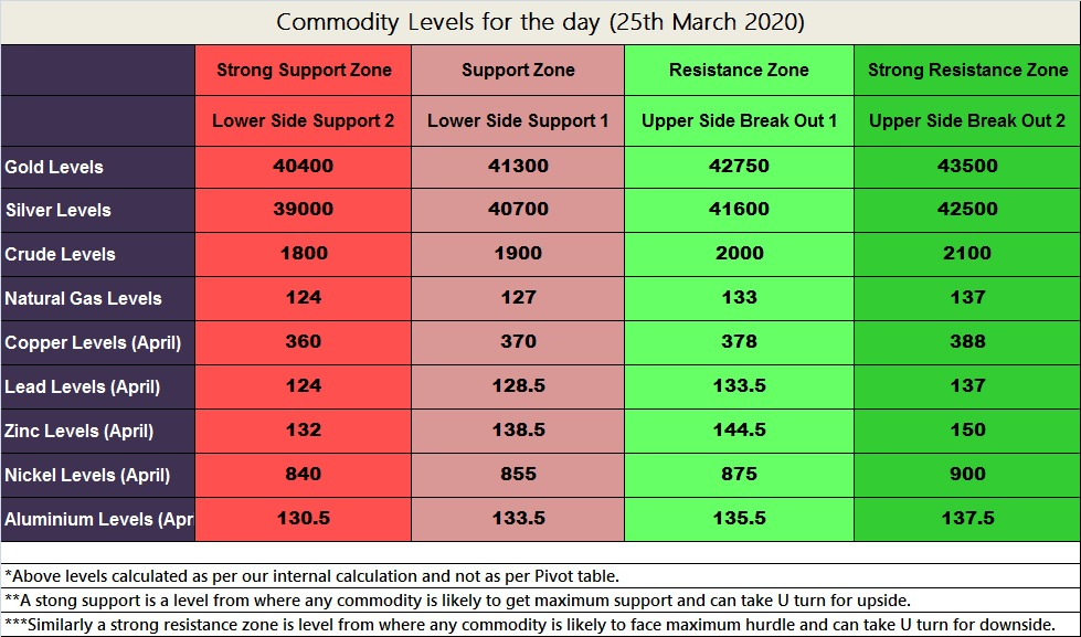 MCX Commodities